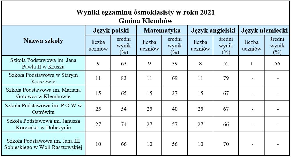 Wyniki egzaminu ósmoklasisty w roku 2021 w Gminie Klembów