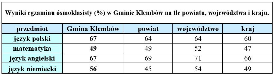 Wyniki egzaminu ósmoklasisty (%) w Gminie Klembów na tle powiatu, województwa i kraju.